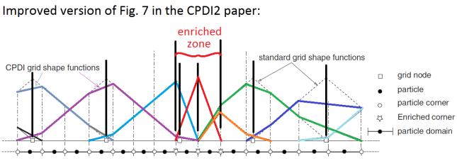 CPDI2fig7improved
