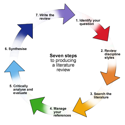 classic cycle life model paper process research Sdlc waterfall model  the waterfall model was the first process model to be introduced it is also referred to as a linear-sequential life cycle model.