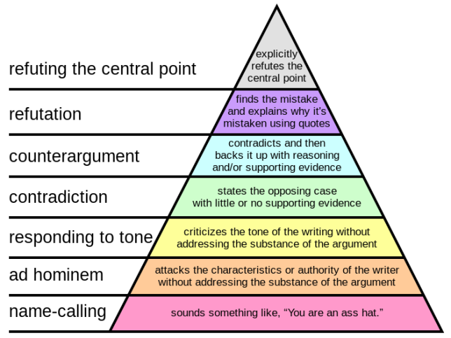 Graham_Hierarchy_of_Disagreement